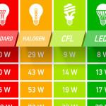 Dobór mocy lamp