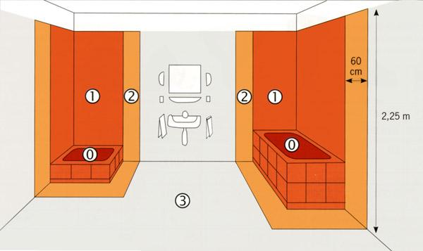 łazienka - strefy klas ochrony (szczelności) opraw IP
