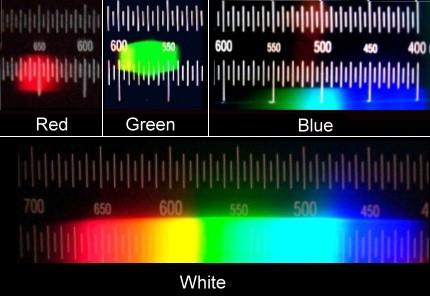 widmo diody czerwonej, niebieskiej i zielonej i widmo światła białego