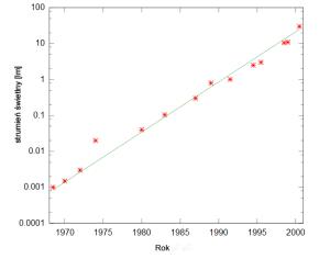 wzrost_wydajn_swietl_z_czasem_Thorset_CCA3.0_wikimedia